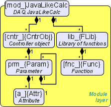 User object model of the module JavaLikeCalc.