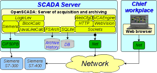 File:Oscada for wwwclient.png
