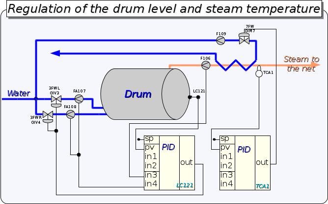 Using/Model Boiler - OpenSCADAWiki