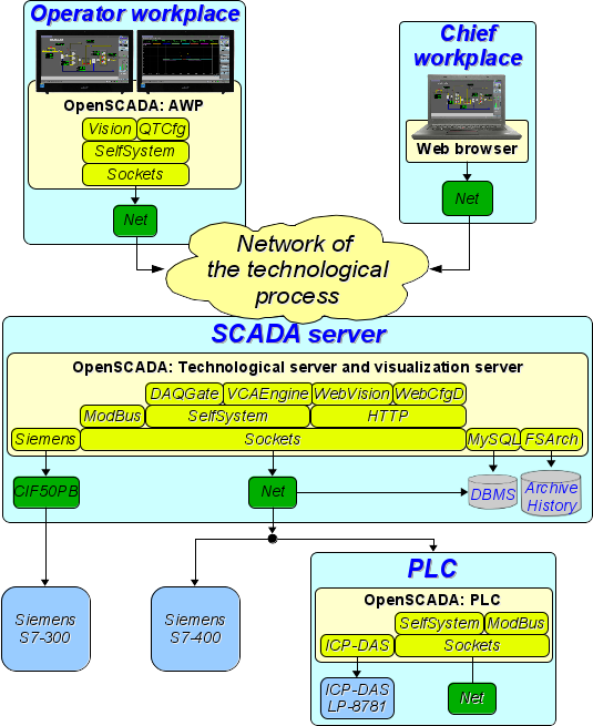 Functions and demands - OpenSCADAWiki